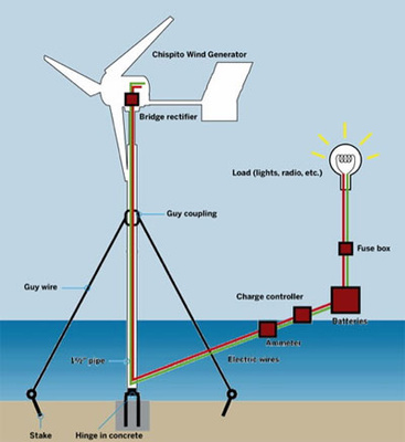 Offshore wind farms diagram images for How do foundations work